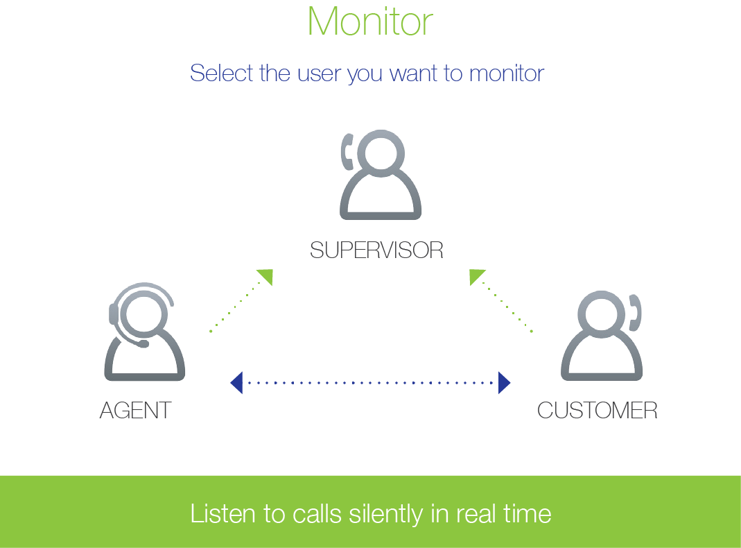 Monitoring a call from a desk phone